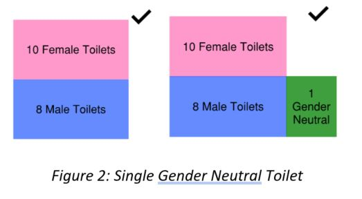Clarification Of Gender Neutral Toilets: MA